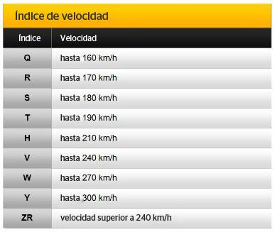 índice de velocidad - neumáticos